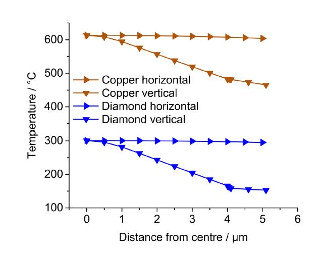 Diamond Anode Temperature